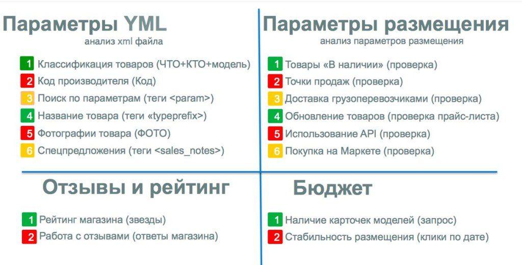 Яндекс.Маркет & Pricelabs_Алексей Шафранов