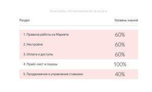 Результаты теста — Сертификация — Яндекс 2018-08-26 13-12-14